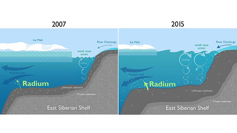 Changing Arctic