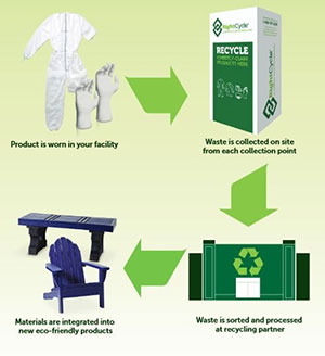 Recycling process.