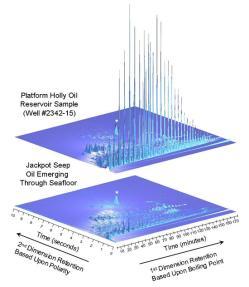 two-dimensional chromatograms