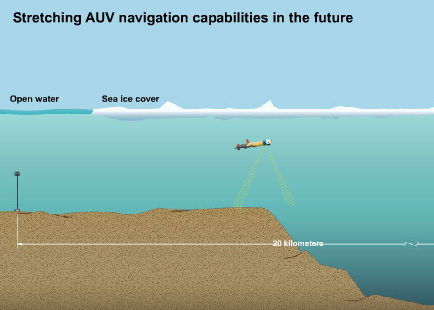 Stretching AUV navigation capabilities