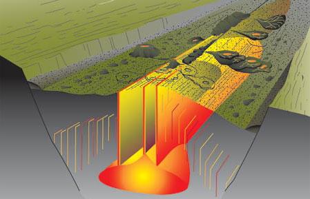 Mid-Atlantic Ridge Volcanic Processes
