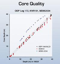 Piston Core Recovery