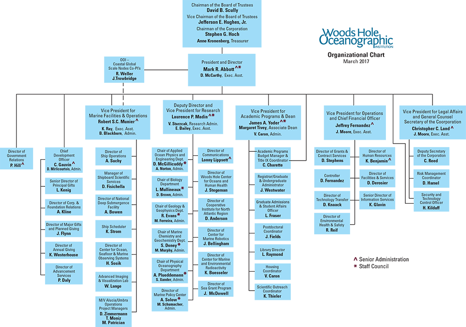 Organizational Chart : Woods Hole Oceanographic Institution