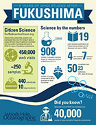 Fukushima by the numbers