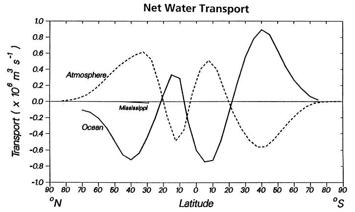 Water transport by evaporation and precipitation balances with water flows