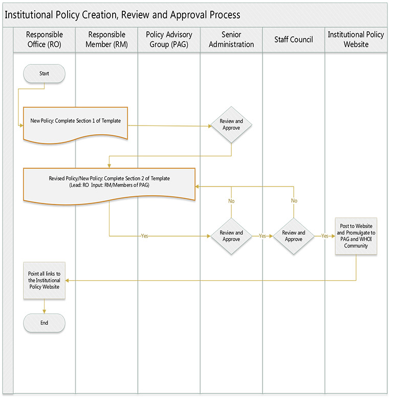 Policy Process Review Institution Policy - Process review template