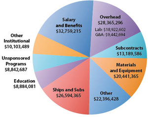 2008 Operating Expenses