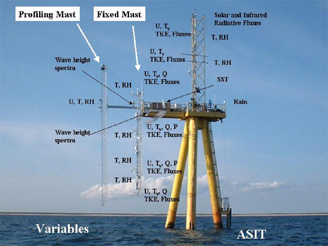 air-sea interaction tower