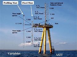 air-sea interaction tower