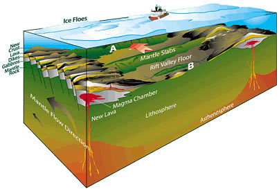 Volcanic activity at mid-ocean ridges