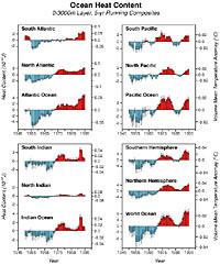 changes in the ocean heat content