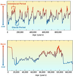 climate change over time