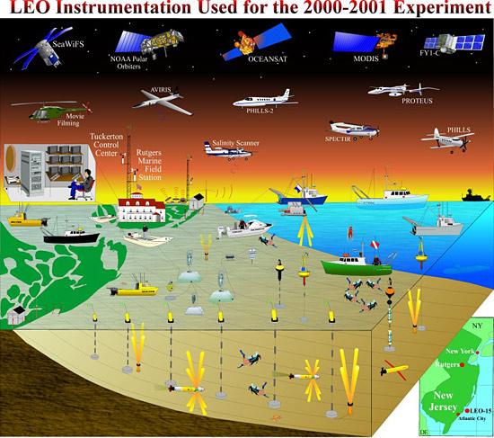 Long-term Ecosystem Observatory (LEO)