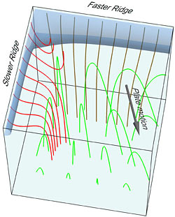 Mantle and melt trajectories