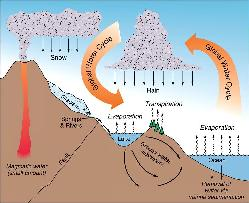 A graphical representation of the water cycles