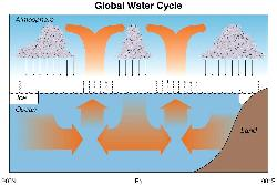 A graphical representation of the new water cycle