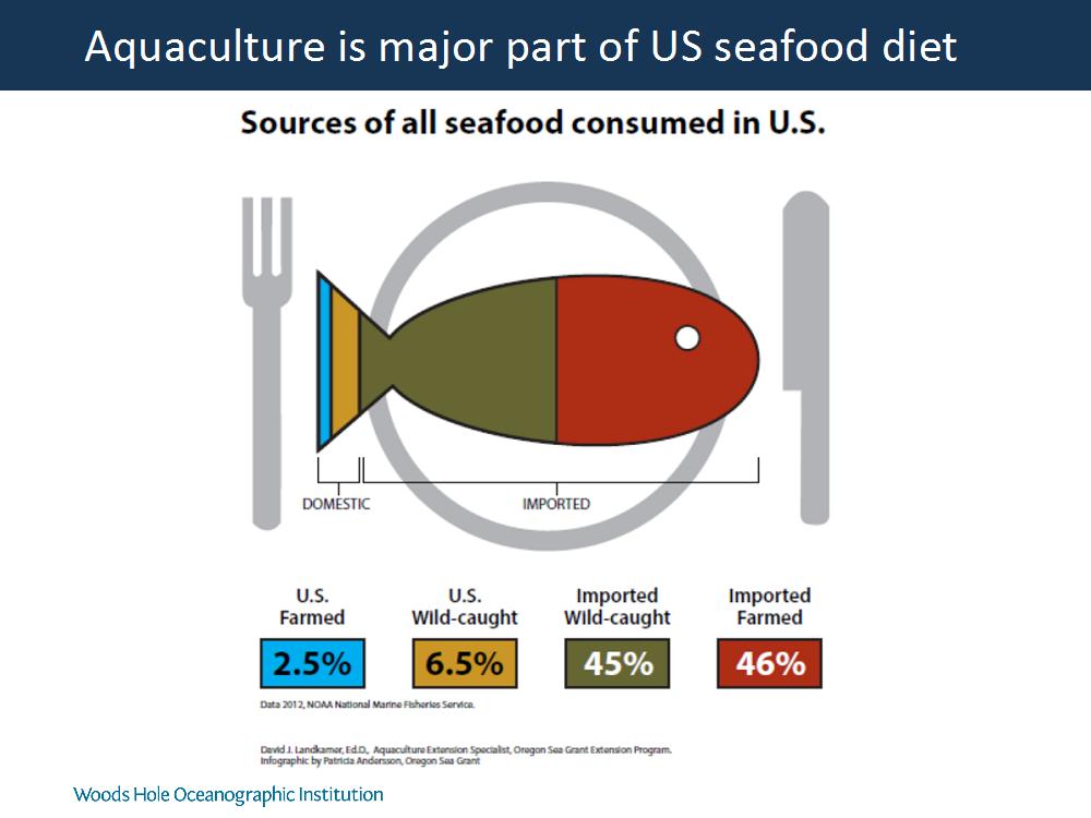 Aquaculture : Woods Hole Oceanographic Institution