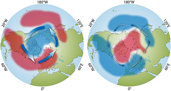 The severity of wintertime climate over North America and Europe is strongly linked to the most prominent atmospheric pattern in the Northern Hemisphere, a seesaw exchange of air massed called the ?northern annular mode.?
