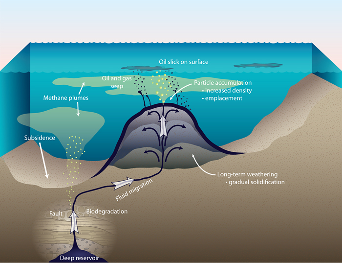 Schematic diagram highlighting the formation of an asphalt volcano and the associated release of oil and methane to the surrounding environment.