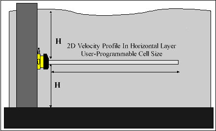 ADCP being used to measure a horizontal current profile