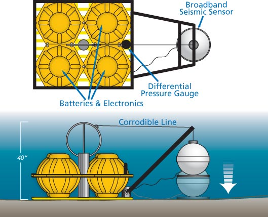 Ocean-bottom seismometer diagram