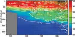 A time series of tritium in the Sargasso Sea near Bermuda.