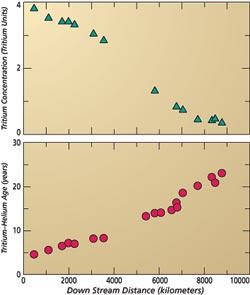 Downstream evolution of tritium