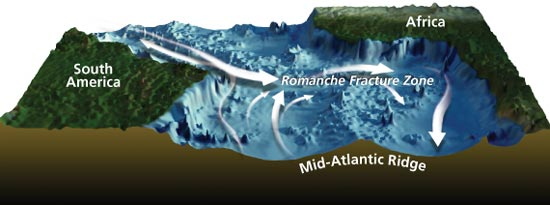 The Mid-Atlantic Ridge near the equator is offset by huge faults, called fracture zones