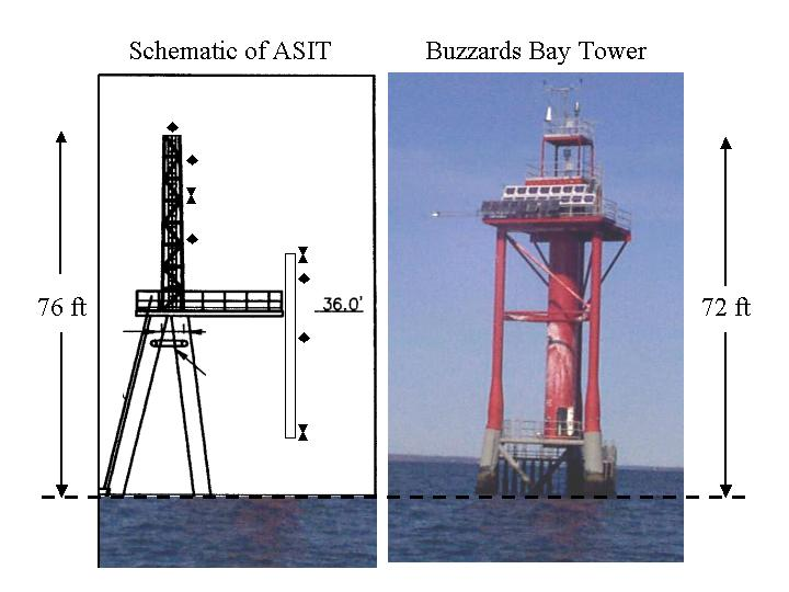 Schematic of ASIT and the Buzzards Bay Tower