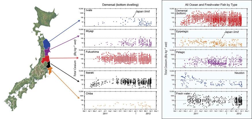 Fukushima fish data