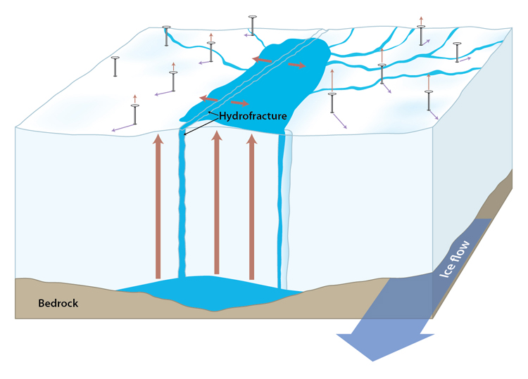 Sudden Draining of Glacial Lakes Explained : Woods Hole ...