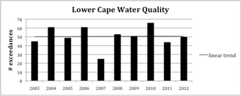 lower cape water quality trend