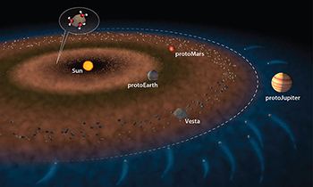 In this illustration of the early solar system, the dashed white line represents the snow line—the transition from the hotter inner solar system, where water ice is not stable (brown) to the outer Solar system, where water ice is stable (blue). Two possible ways that the inner solar system received water are: water molecules sticking to dust grains inside the
