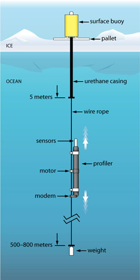ice tethered profiler illustration