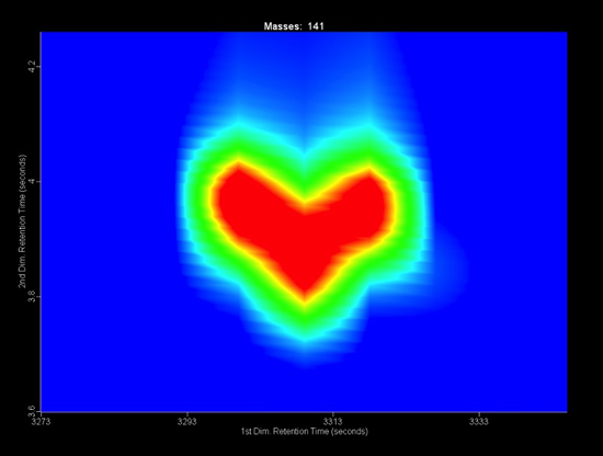 heart shaped data