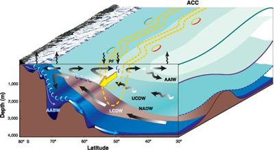 Schematic of the Southern Ocean Meridional Overturning Circulation