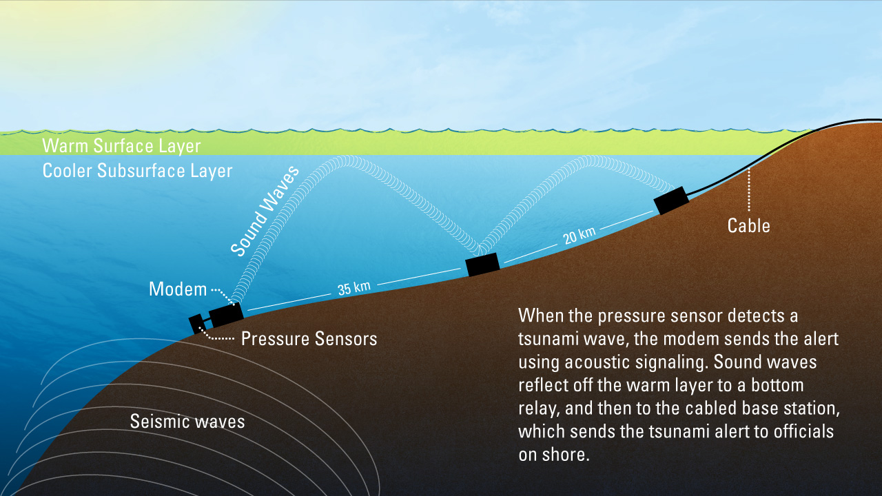 tsunami warning system research paper If the instruments detect a large tsunami, the warning is expanded to the us tsunami warning system will be an integral tsunami warning systems.