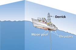 Drilling the Seafloor
