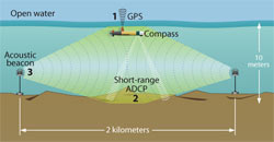 illustration: At present, AUVs typically locate their position in shallow water by three methods of navigational reference