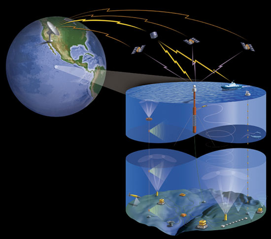 ocean cutaway for observatories