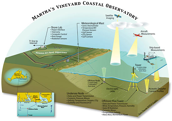 illustration of Martha's Vineyard Coastal Observatory