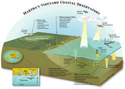 illustration of Martha's Vineyard Coastal Observatory