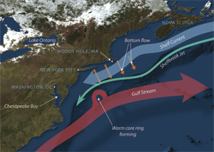 currents near the North American shelf break