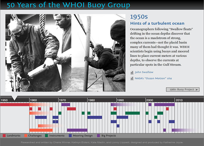 50 Years of the WHOI Buoy Group