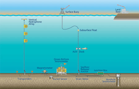 Seafloor to Surface to Satellite to Shore