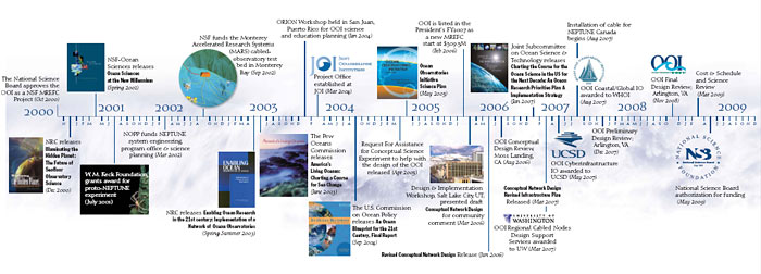 Milestones in the development of the Ocean Observatories Initiative.
