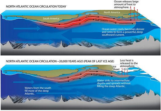north atlantic ocean circulation