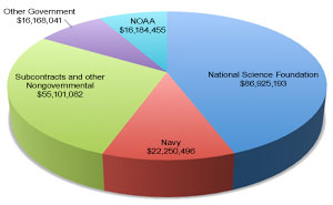 2011 Research Funding