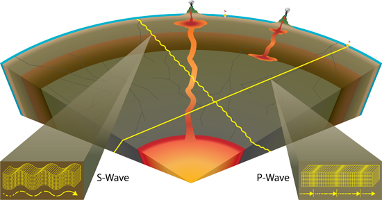 PS: Earthquakes generate waves