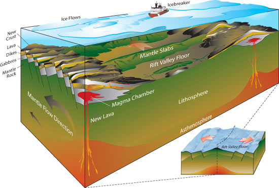 Background on gakkel ridge arctic exploration and hydrothermal null sciox Gallery